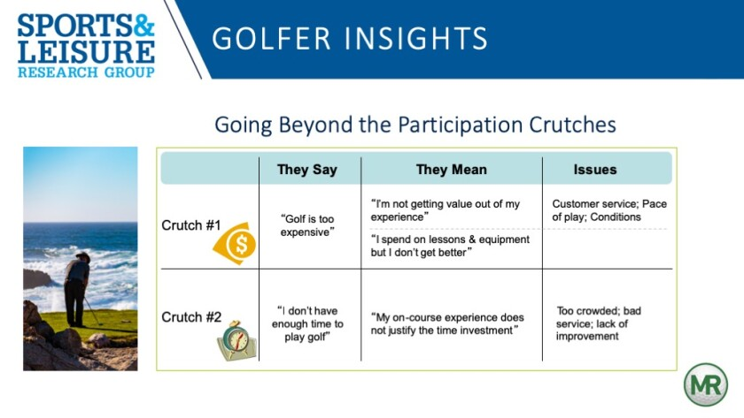 Sports And Leisure Research Group — Golfer Insights