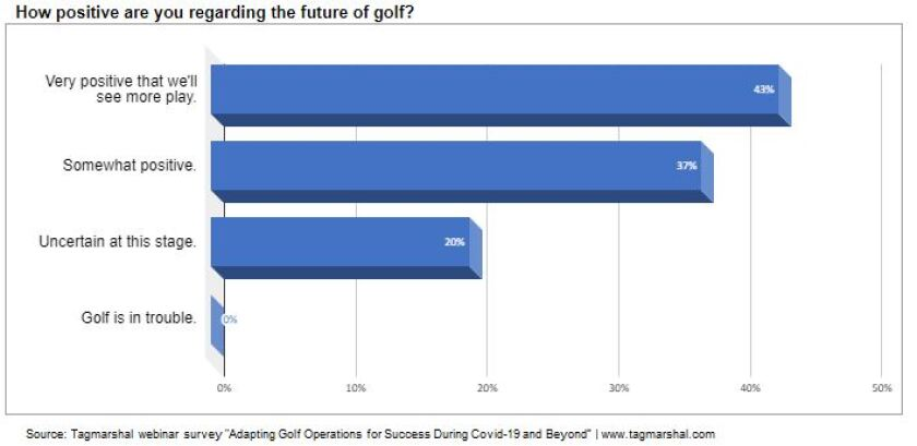 How positive are you regarding the future of golf, Tagmarshal