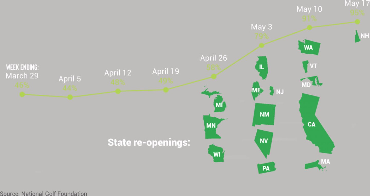 US Golf State Map